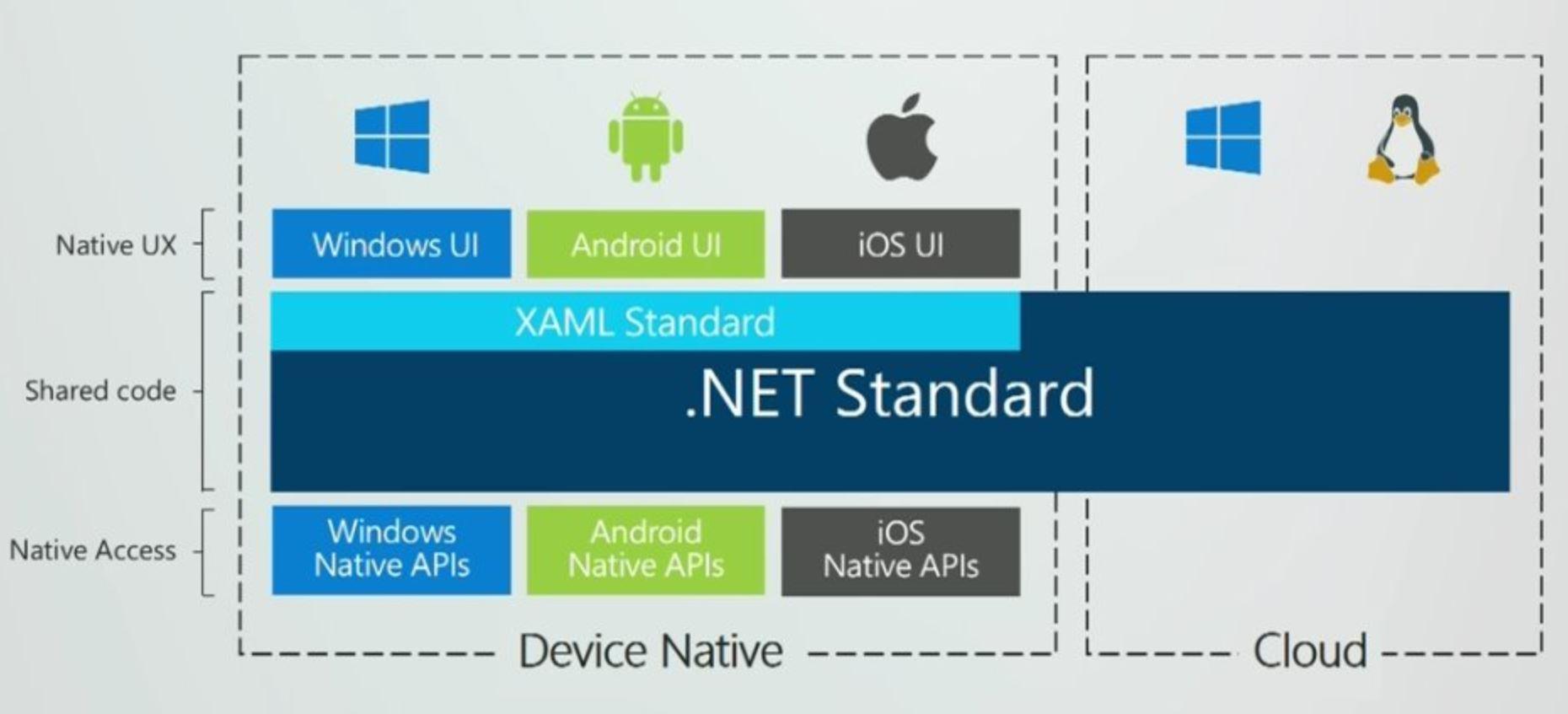XAML standard