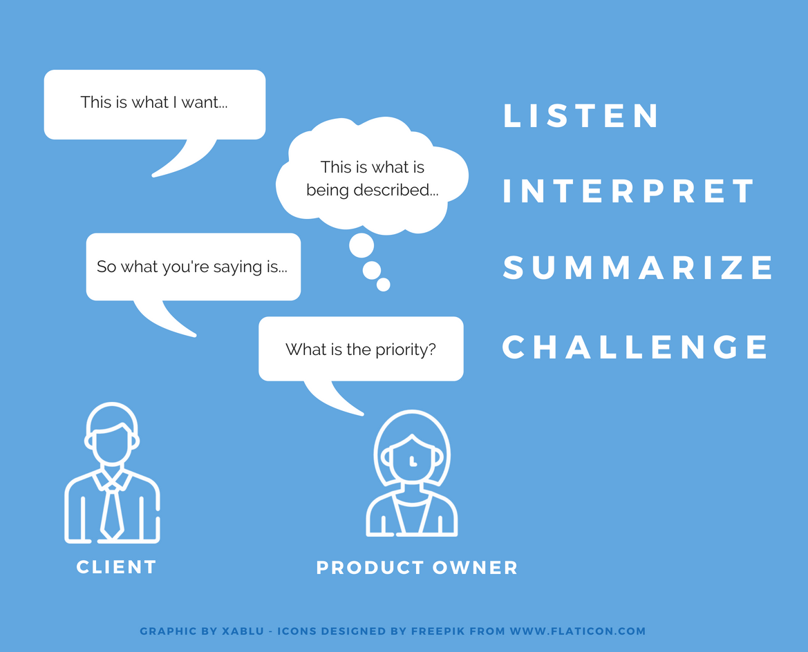 Product Owner and Client dynamic
